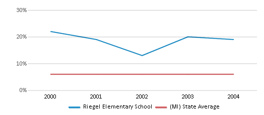 This chart display the percentage of students who is eligible for reduced lunch in Riegel Elementary School and the percentage of public school students who is eligible for reduced lunch in Michigan by year, with the latest 2003-04 school year data.