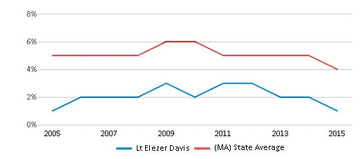 This chart display the percentage of students who is eligible for reduced lunch in Lt Elezer Davis and the percentage of public school students who is eligible for reduced lunch in Massachusetts by year, with the latest 2014-15 school year data.