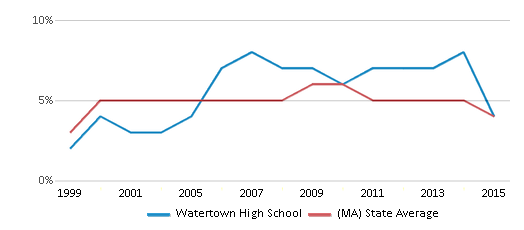 This chart display the percentage of students who is eligible for reduced lunch in Watertown High School and the percentage of public school students who is eligible for reduced lunch in Massachusetts by year, with the latest 2014-15 school year data.