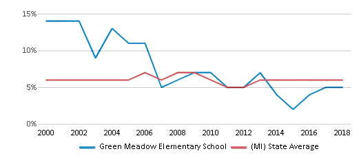 This chart display the percentage of students who is eligible for reduced lunch in Green Meadow Elementary School and the percentage of public school students who is eligible for reduced lunch in Michigan by year, with the latest 2017-18 school year data.