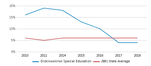 This chart display the percentage of students who is eligible for reduced lunch in Dickinsoniron Special Education and the percentage of public school students who is eligible for reduced lunch in Michigan by year, with the latest 2017-18 school year data.