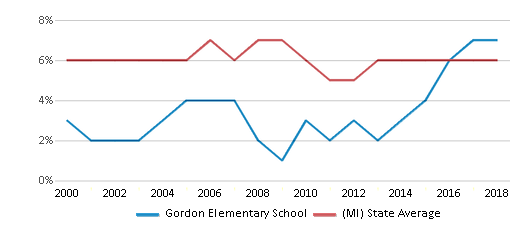 This chart display the percentage of students who is eligible for reduced lunch in Gordon Elementary School and the percentage of public school students who is eligible for reduced lunch in Michigan by year, with the latest 2017-18 school year data.