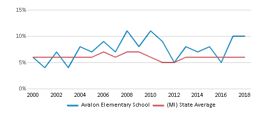 This chart display the percentage of students who is eligible for reduced lunch in Avalon Elementary School and the percentage of public school students who is eligible for reduced lunch in Michigan by year, with the latest 2017-18 school year data.