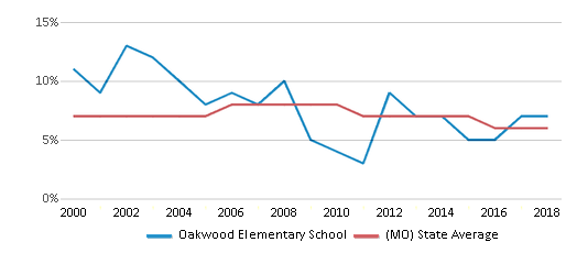 This chart display the percentage of students who is eligible for reduced lunch in Oakwood Elementary School and the percentage of public school students who is eligible for reduced lunch in Missouri by year, with the latest 2017-18 school year data.