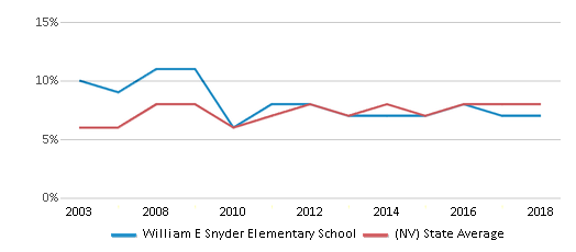 This chart display the percentage of students who is eligible for reduced lunch in William E Snyder Elementary School and the percentage of public school students who is eligible for reduced lunch in Nevada by year, with the latest 2017-18 school year data.