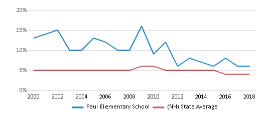 This chart display the percentage of students who is eligible for reduced lunch in Paul Elementary School and the percentage of public school students who is eligible for reduced lunch in New Hampshire by year, with the latest 2017-18 school year data.