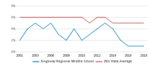 This chart display the percentage of students who is eligible for reduced lunch in Kingsway Regional Middle School and the percentage of public school students who is eligible for reduced lunch in New Jersey by year, with the latest 2017-18 school year data.
