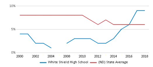 This chart display the percentage of students who is eligible for reduced lunch in White Shield High School and the percentage of public school students who is eligible for reduced lunch in North Dakota by year, with the latest 2017-18 school year data.