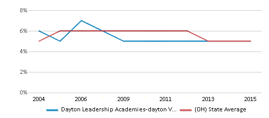 This chart display the percentage of students who is eligible for reduced lunch in Dayton Leadership Academies-dayton View Campus and the percentage of public school students who is eligible for reduced lunch in Ohio by year, with the latest 2014-15 school year data.
