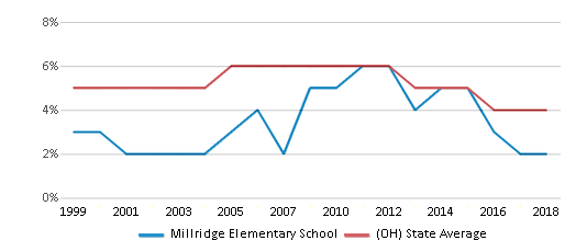 This chart display the percentage of students who is eligible for reduced lunch in Millridge Elementary School and the percentage of public school students who is eligible for reduced lunch in Ohio by year, with the latest 2017-18 school year data.