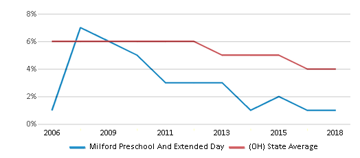 This chart display the percentage of students who is eligible for reduced lunch in Milford Preschool And Extended Day and the percentage of public school students who is eligible for reduced lunch in Ohio by year, with the latest 2017-18 school year data.