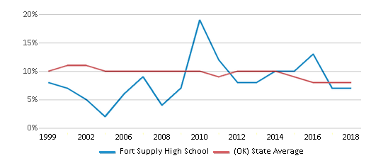 This chart display the percentage of students who is eligible for reduced lunch in Fort Supply High School and the percentage of public school students who is eligible for reduced lunch in Oklahoma by year, with the latest 2017-18 school year data.