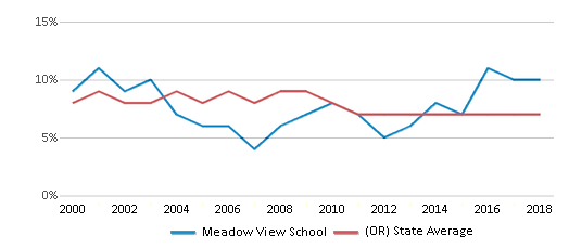 This chart display the percentage of students who is eligible for reduced lunch in Meadow View School and the percentage of public school students who is eligible for reduced lunch in Oregon by year, with the latest 2017-18 school year data.