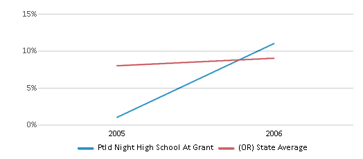 This chart display the percentage of students who is eligible for reduced lunch in Ptld Night High School At Grant and the percentage of public school students who is eligible for reduced lunch in Oregon by year, with the latest 2005-06 school year data.
