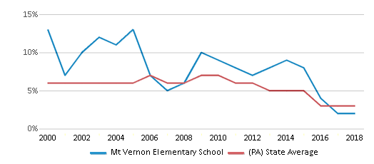 This chart display the percentage of students who is eligible for reduced lunch in Mt Vernon Elementary School and the percentage of public school students who is eligible for reduced lunch in Pennsylvania by year, with the latest 2017-18 school year data.