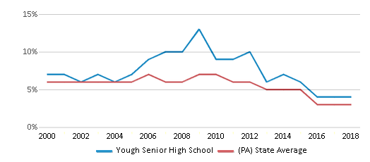 This chart display the percentage of students who is eligible for reduced lunch in Yough Senior High School and the percentage of public school students who is eligible for reduced lunch in Pennsylvania by year, with the latest 2017-18 school year data.