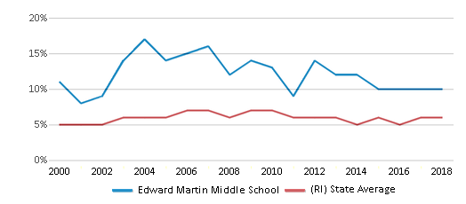 This chart display the percentage of students who is eligible for reduced lunch in Edward Martin Middle School and the percentage of public school students who is eligible for reduced lunch in Rhode Island by year, with the latest 2017-18 school year data.