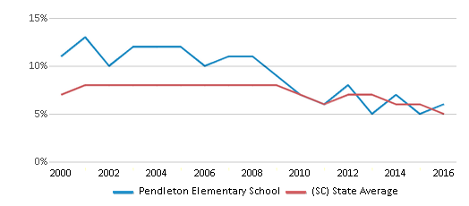 This chart display the percentage of students who is eligible for reduced lunch in Pendleton Elementary School and the percentage of public school students who is eligible for reduced lunch in South Carolina by year, with the latest 2015-16 school year data.