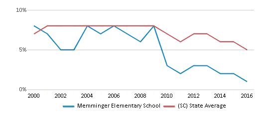 This chart display the percentage of students who is eligible for reduced lunch in Memminger Elementary School and the percentage of public school students who is eligible for reduced lunch in South Carolina by year, with the latest 2015-16 school year data.