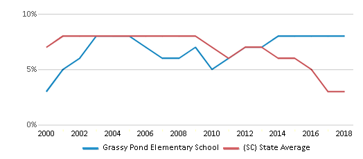 This chart display the percentage of students who is eligible for reduced lunch in Grassy Pond Elementary School and the percentage of public school students who is eligible for reduced lunch in South Carolina by year, with the latest 2017-18 school year data.