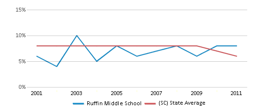 This chart display the percentage of students who is eligible for reduced lunch in Ruffin Middle School and the percentage of public school students who is eligible for reduced lunch in South Carolina by year, with the latest 2010-11 school year data.