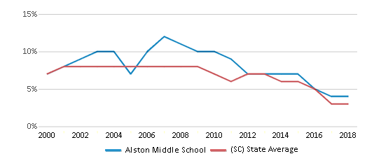 This chart display the percentage of students who is eligible for reduced lunch in Alston Middle School and the percentage of public school students who is eligible for reduced lunch in South Carolina by year, with the latest 2017-18 school year data.