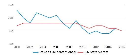 This chart display the percentage of students who is eligible for reduced lunch in Douglas Elementary School and the percentage of public school students who is eligible for reduced lunch in South Carolina by year, with the latest 2015-16 school year data.
