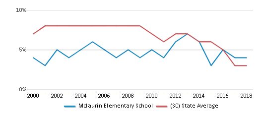 This chart display the percentage of students who is eligible for reduced lunch in Mclaurin Elementary School and the percentage of public school students who is eligible for reduced lunch in South Carolina by year, with the latest 2017-18 school year data.
