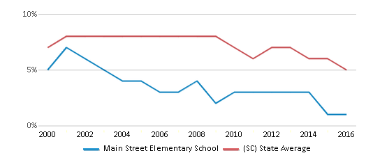 This chart display the percentage of students who is eligible for reduced lunch in Main Street Elementary School and the percentage of public school students who is eligible for reduced lunch in South Carolina by year, with the latest 2015-16 school year data.