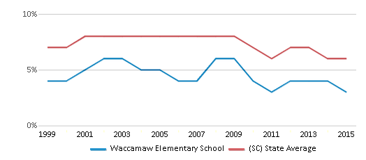 This chart display the percentage of students who is eligible for reduced lunch in Waccamaw Elementary School and the percentage of public school students who is eligible for reduced lunch in South Carolina by year, with the latest 2014-15 school year data.