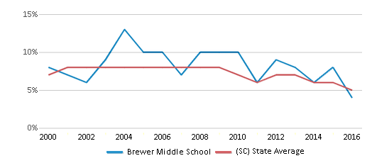 This chart display the percentage of students who is eligible for reduced lunch in Brewer Middle School and the percentage of public school students who is eligible for reduced lunch in South Carolina by year, with the latest 2015-16 school year data.