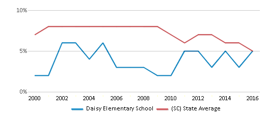 This chart display the percentage of students who is eligible for reduced lunch in Daisy Elementary School and the percentage of public school students who is eligible for reduced lunch in South Carolina by year, with the latest 2015-16 school year data.