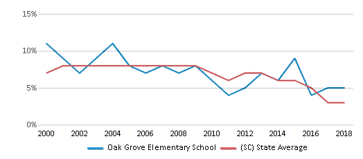 This chart display the percentage of students who is eligible for reduced lunch in Oak Grove Elementary School and the percentage of public school students who is eligible for reduced lunch in South Carolina by year, with the latest 2017-18 school year data.