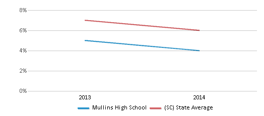 This chart display the percentage of students who is eligible for reduced lunch in Mullins High School and the percentage of public school students who is eligible for reduced lunch in South Carolina by year, with the latest 2013-14 school year data.