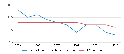 This chart display the percentage of students who is eligible for reduced lunch in Hunter-kinard-tyler Elementary School and the percentage of public school students who is eligible for reduced lunch in South Carolina by year, with the latest 2013-14 school year data.