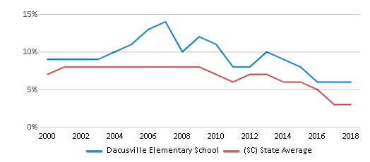 This chart display the percentage of students who is eligible for reduced lunch in Dacusville Elementary School and the percentage of public school students who is eligible for reduced lunch in South Carolina by year, with the latest 2017-18 school year data.