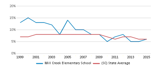 This chart display the percentage of students who is eligible for reduced lunch in Mill Creek Elementary School and the percentage of public school students who is eligible for reduced lunch in South Carolina by year, with the latest 2014-15 school year data.