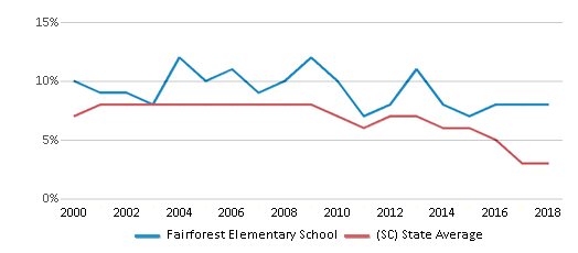 This chart display the percentage of students who is eligible for reduced lunch in Fairforest Elementary School and the percentage of public school students who is eligible for reduced lunch in South Carolina by year, with the latest 2017-18 school year data.