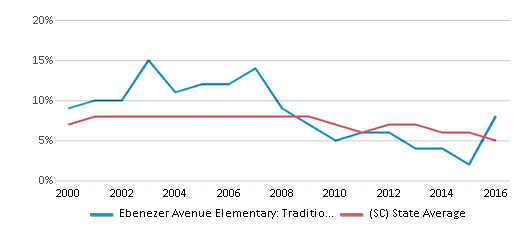 This chart display the percentage of students who is eligible for reduced lunch in Ebenezer Avenue Elementary: Traditional Montesorri Inquiry and the percentage of public school students who is eligible for reduced lunch in South Carolina by year, with the latest 2015-16 school year data.