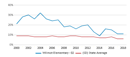 This chart display the percentage of students who is eligible for reduced lunch in Wilmot Elementary - 02 and the percentage of public school students who is eligible for reduced lunch in South Dakota by year, with the latest 2017-18 school year data.