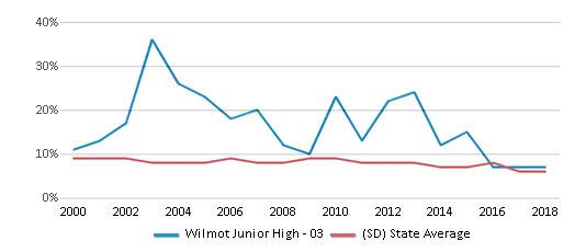 This chart display the percentage of students who is eligible for reduced lunch in Wilmot Junior High - 03 and the percentage of public school students who is eligible for reduced lunch in South Dakota by year, with the latest 2017-18 school year data.