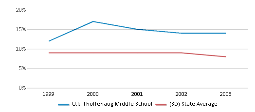 This chart display the percentage of students who is eligible for reduced lunch in O.k. Thollehaug Middle School and the percentage of public school students who is eligible for reduced lunch in South Dakota by year, with the latest 2002-03 school year data.