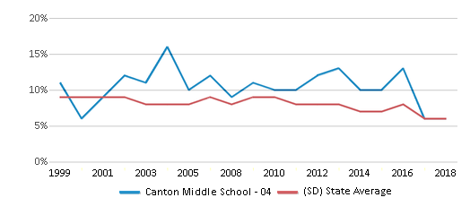 This chart display the percentage of students who is eligible for reduced lunch in Canton Middle School - 04 and the percentage of public school students who is eligible for reduced lunch in South Dakota by year, with the latest 2017-18 school year data.