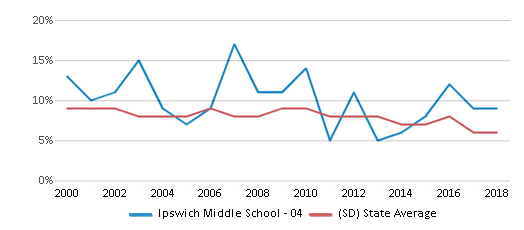 This chart display the percentage of students who is eligible for reduced lunch in Ipswich Middle School - 04 and the percentage of public school students who is eligible for reduced lunch in South Dakota by year, with the latest 2017-18 school year data.