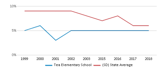 This chart display the percentage of students who is eligible for reduced lunch in Tea Elementary School and the percentage of public school students who is eligible for reduced lunch in South Dakota by year, with the latest 2017-18 school year data.