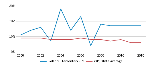This chart display the percentage of students who is eligible for reduced lunch in Pollock Elementary - 02 and the percentage of public school students who is eligible for reduced lunch in South Dakota by year, with the latest 2017-18 school year data.