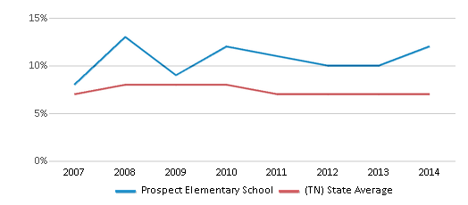 This chart display the percentage of students who is eligible for reduced lunch in Prospect Elementary School and the percentage of public school students who is eligible for reduced lunch in Tennessee by year, with the latest 2013-14 school year data.