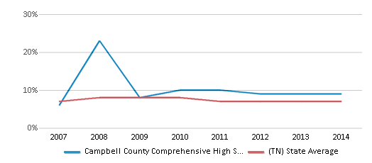 This chart display the percentage of students who is eligible for reduced lunch in Campbell County Comprehensive High School and the percentage of public school students who is eligible for reduced lunch in Tennessee by year, with the latest 2013-14 school year data.