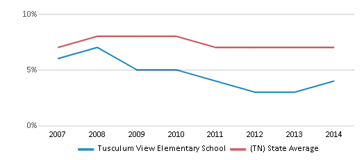 This chart display the percentage of students who is eligible for reduced lunch in Tusculum View Elementary School and the percentage of public school students who is eligible for reduced lunch in Tennessee by year, with the latest 2013-14 school year data.