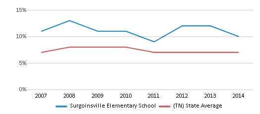 This chart display the percentage of students who is eligible for reduced lunch in Surgoinsville Elementary School and the percentage of public school students who is eligible for reduced lunch in Tennessee by year, with the latest 2013-14 school year data.